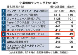 wealth navi 日経新聞記事