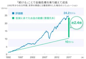 wealth navi 過去データ